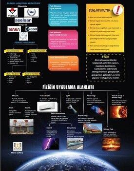 Tıpatıp Yayınları TYT Fizik Poster Notları